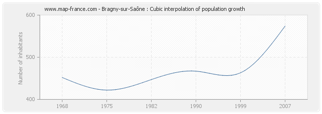 Bragny-sur-Saône : Cubic interpolation of population growth