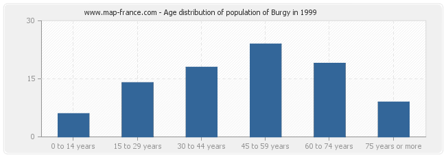 Age distribution of population of Burgy in 1999