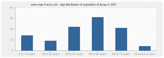 Age distribution of population of Burgy in 2007