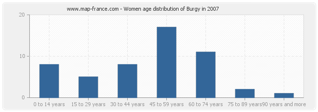 Women age distribution of Burgy in 2007