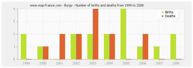 Burgy : Number of births and deaths from 1999 to 2008