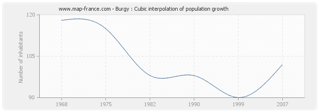 Burgy : Cubic interpolation of population growth