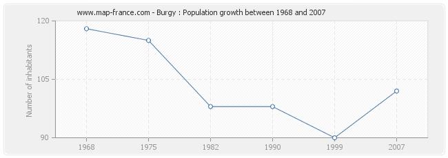 Population Burgy