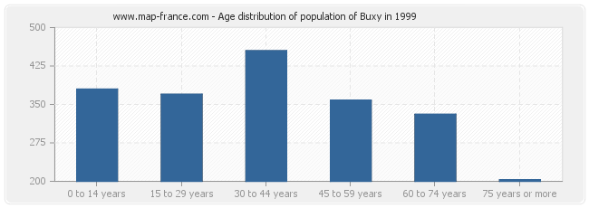 Age distribution of population of Buxy in 1999