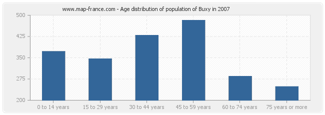 Age distribution of population of Buxy in 2007