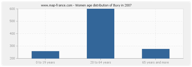 Women age distribution of Buxy in 2007