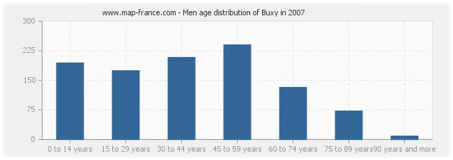 Men age distribution of Buxy in 2007