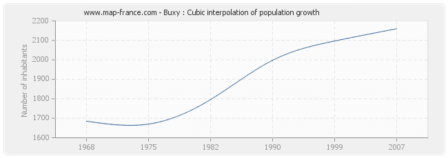 Buxy : Cubic interpolation of population growth
