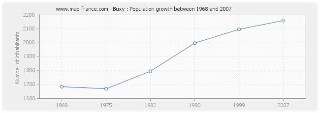 Population Buxy