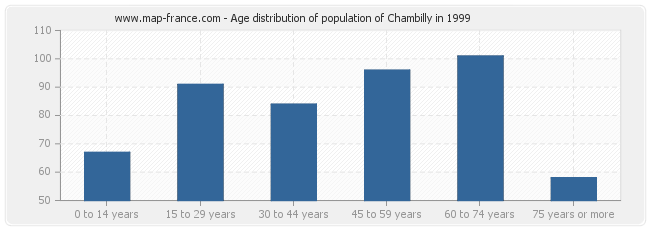 Age distribution of population of Chambilly in 1999