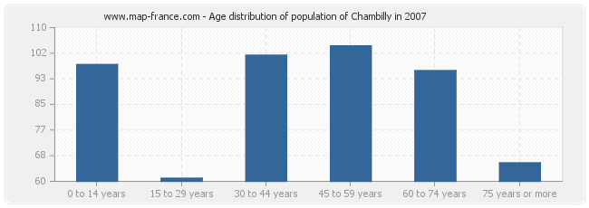 Age distribution of population of Chambilly in 2007
