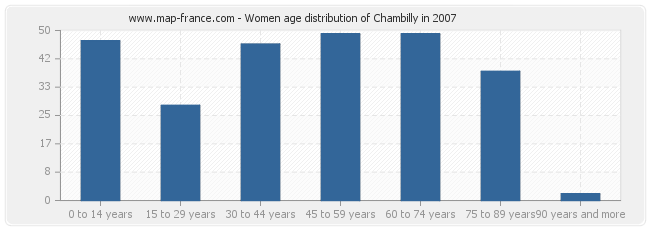 Women age distribution of Chambilly in 2007