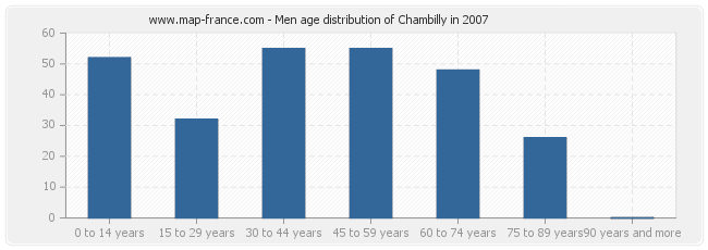 Men age distribution of Chambilly in 2007