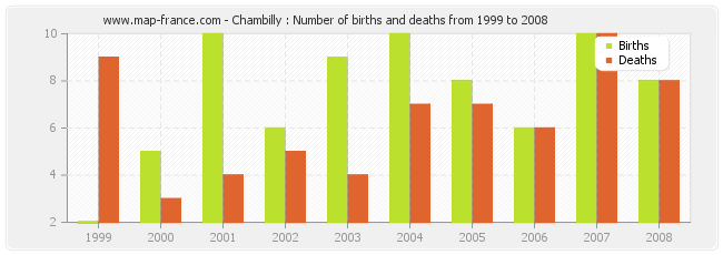 Chambilly : Number of births and deaths from 1999 to 2008