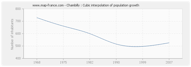 Chambilly : Cubic interpolation of population growth