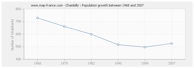Population Chambilly