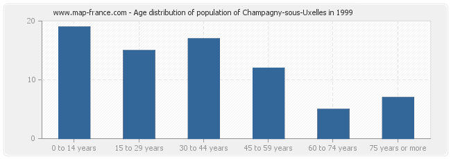Age distribution of population of Champagny-sous-Uxelles in 1999