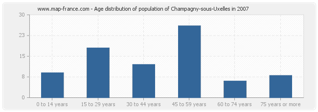 Age distribution of population of Champagny-sous-Uxelles in 2007