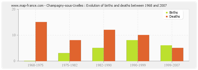 Champagny-sous-Uxelles : Evolution of births and deaths between 1968 and 2007