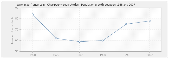 Population Champagny-sous-Uxelles