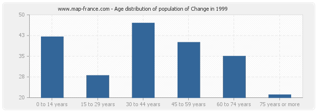 Age distribution of population of Change in 1999