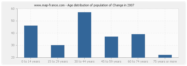 Age distribution of population of Change in 2007