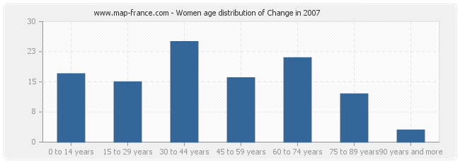 Women age distribution of Change in 2007