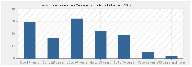 Men age distribution of Change in 2007