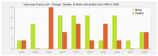 Change : Number of births and deaths from 1999 to 2008
