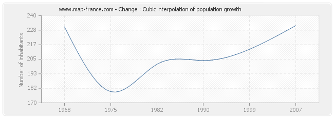 Change : Cubic interpolation of population growth