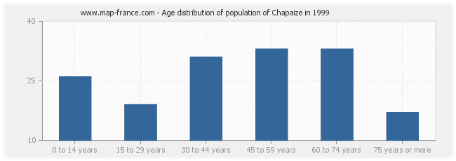 Age distribution of population of Chapaize in 1999