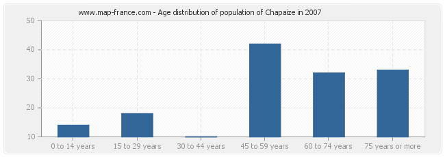 Age distribution of population of Chapaize in 2007
