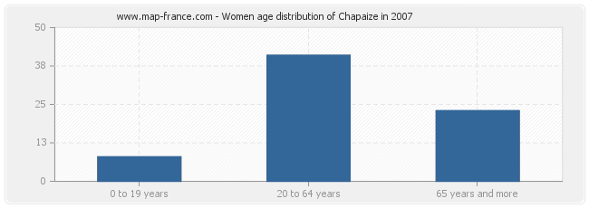 Women age distribution of Chapaize in 2007
