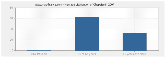 Men age distribution of Chapaize in 2007