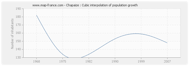Chapaize : Cubic interpolation of population growth