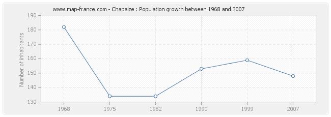 Population Chapaize