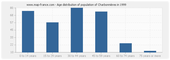 Age distribution of population of Charbonnières in 1999