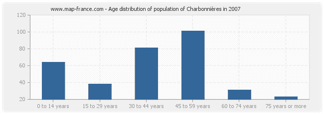 Age distribution of population of Charbonnières in 2007