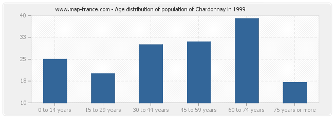 Age distribution of population of Chardonnay in 1999