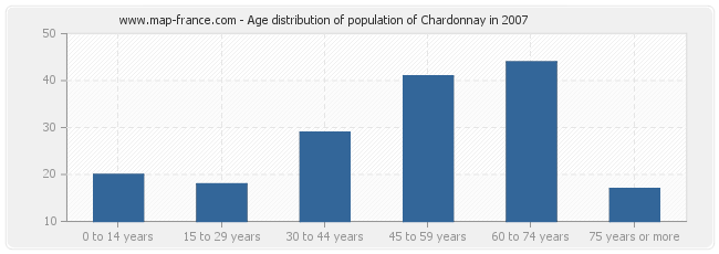 Age distribution of population of Chardonnay in 2007