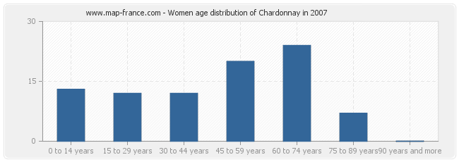 Women age distribution of Chardonnay in 2007