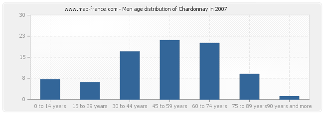 Men age distribution of Chardonnay in 2007