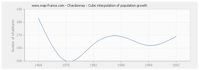 Chardonnay : Cubic interpolation of population growth
