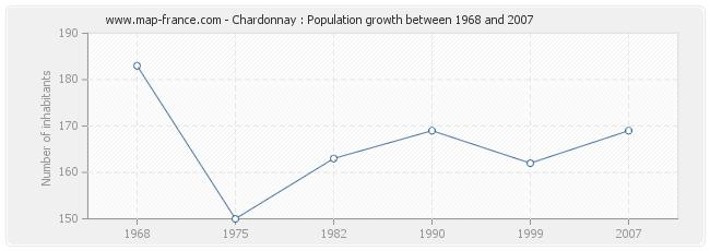 Population Chardonnay