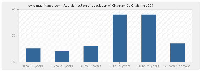 Age distribution of population of Charnay-lès-Chalon in 1999