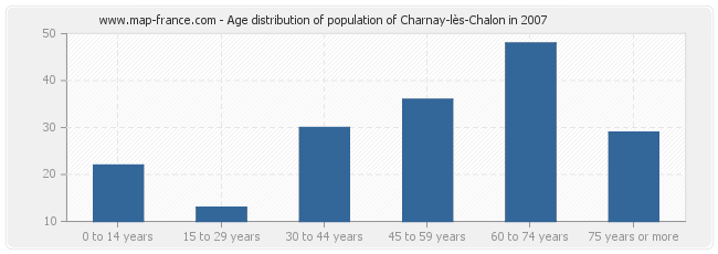 Age distribution of population of Charnay-lès-Chalon in 2007