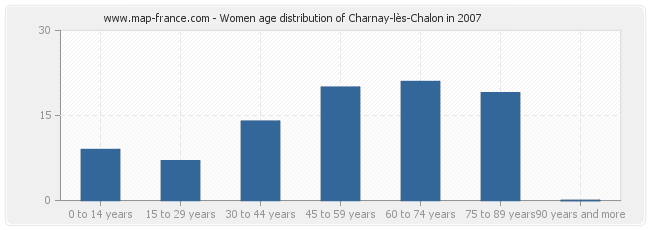 Women age distribution of Charnay-lès-Chalon in 2007