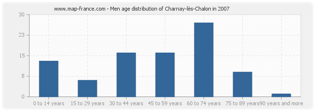Men age distribution of Charnay-lès-Chalon in 2007