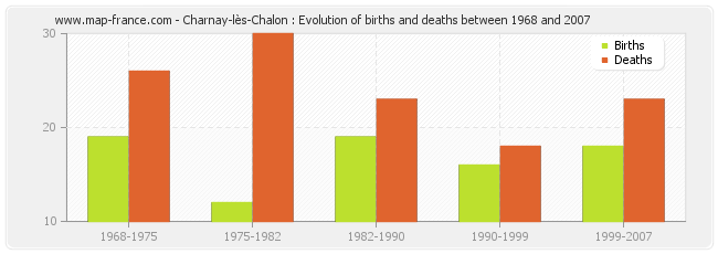 Charnay-lès-Chalon : Evolution of births and deaths between 1968 and 2007
