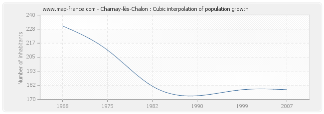 Charnay-lès-Chalon : Cubic interpolation of population growth
